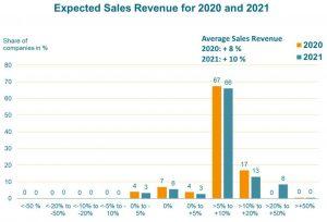 Die OE-A Geschäftsklimaumfrage prognostiziert für das laufende Jahr ein Umsatzplus von acht Prozent für die Branche. (Bildquelle: OE-A)