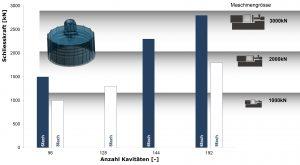 Verringerung der Schließkraft bei höherer Kavitätenanzahl für einen Insulin-Pen-Nadelhalter. (Bildquelle: Schöttli)