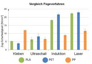 Bei den schwierig zu verklebenden Kunststoffen PET und PLA können mit den thermischen Fügeverfahren die Festigkeiten bis Faktor 4 gegenüber der Referenz Kleben gesteigert werden. (Bildquelle: IWS Dresden)