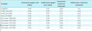 Tabelle 1: Dynamischer Reibungskoeffizienten µD (Bildquelle: Quarzwerke)