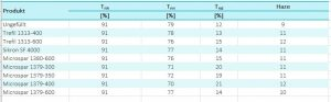 Tabelle 2: Optische Eigenschaften. Tnh = Gesamttransmission (normal-hemisphärisch), Tnn = gerichtete Transmissionsanteil ohne Detektion des diffusen Anteils (normal-normal), Tnd = berechneter diffuser Anteil der Transmission (normal-diffus, Tnh – Tnn), Haze = Trübung (Bildquelle: Quarzwerke)