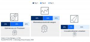 Stellenwert von Themenbereichen auf der Unternehmensagenda (Bildquelle: ProAlpha, Teknowlogy PAC)