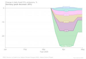 In einer Schnellstudie haben Wissenschaftler den Rückgang des CO2-Ausstoßes der vergangenen Monate untersucht. (Bildquelle: MCC)