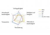 Abb. 2: Überblick transparenter Materialien für medizinische Anwendungen. (Bildquelle: EMS Chemie)