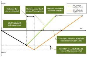 Abbildung 3: Zeitliche Darstellung der Kosten und Nutzen mit sowie ohne Tools der digitalen Fabrik, beispielsweise der virtuellen Inbetriebnahme [BGW18]