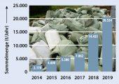 Im sechsten Jahr ihres Bestehens hat die Initiative Erde Recycling ihre Erfolgsgeschichte fortgesetzt und die Recyclingmenge gegenüber dem Vorjahr um rund 40 Prozent gesteigert. (Bildquelle: RIGK)