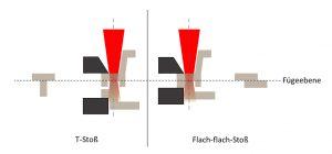 T-Stoß Geometrie im Vergleich zur bevorzugten flach-auf-flach-Stoßgeometrie beim 2-µm-Laserschweißen. (Bildquelle: Evosys)