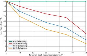 Relative Verkürzung der empfohlenen Tragedauer in Abhängigkeit von Grad und zeitlichem Anteil der körperlichen Belastung. Referenzwert ist die Tragedauer bei Ruhe/leichter Arbeit. Für eine Klinik oder ein Pflegeheim ergäbe sich im vorliegenden Fall, dass Pflegekräfte mit sehr hoher körperlicher Belastung bis zu fünfmal öfter die Maske wechseln müssen als z.B. Beschäftigte in der Verwaltung oder an der Anmeldung. (Bildquelle: Fraunhofer ITWM)j