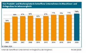 Die Zahl der von Produktpiraterie betroffenen Unternehmen ist im Jahr 2019 auf 74 Prozent angestiegen. (Bildquelle: VDMA)