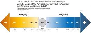 Die IK Industrievereinigung Kunststoffverpackungen hat ihre Mitgliedsfirmen zu den Auswirkungen der Coronakrise befragt. (Bildquelle: IK)