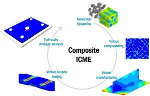 Die neue Software-Version zur multiskalaren Materialmodellierung erweitert die Funktionen zur Faserverbundentwicklung über alle Skalen hinweg. (Bildquelle:  E-Xstream)