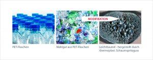 PET aus Flaschenmahlgut wird zu Elektro-, Elektronik-, Isolations- und Akustikbauteilen verarbeitet. (Bildquelle: KUZ Leipzig)