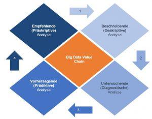 Abbildung 1: Die Big Data Value Chain