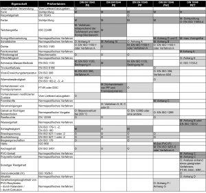 Abbildung 2:  Übersicht über materialspezifische Standards für Kunststoff-Rezyklate (M = notwendige Angabe = dunkelgrau, O = freiwillige Angabe = hellgrau, keine Angabe = weiß)