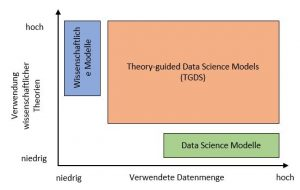 Abbildung 3: Theory-guided Data Science Models