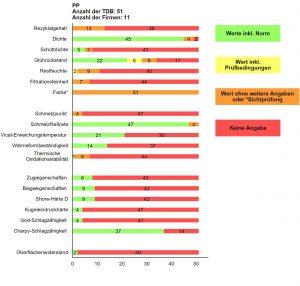 Abbildung 4: Angabe zu den Eigenschaften rPP in den ausgewerteten TDB der jeweiligen Rezyklate (Grün = ausreichende und nachvollziehbare normkonforme Angabe, Gelb und Orange = nicht normkonform oder Sichtprüfung, Rot = keine Angabe)