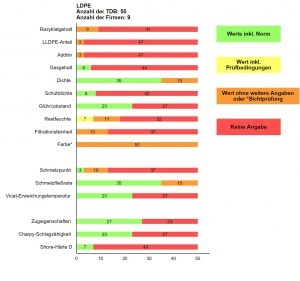 Abbildung 5: Angabe zu den Eigenschaften rLDPE in den ausgewerteten TDB der jeweiligen Rezyklate (Grün = ausreichende und nachvollziehbare normkonforme Angabe, Gelb und Orange = nicht normkonform oder Sichtprüfung, Rot = keine Angabe)