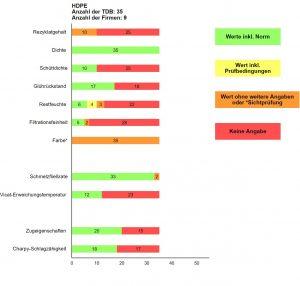 Abbildung 6: Angabe zu den Eigenschaften rHDPE in den ausgewerteten TDB der jeweiligen Rezyklate (Grün = ausreichende und nachvollziehbare normkonforme Angabe, Gelb und Orange = nicht normkonform oder Sichtprüfung, Rot = keine Angabe)