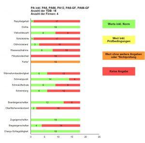 Abbildung 7: Angabe zu den Eigenschaften rPA inkl. PA12, PA6, PA66 sowie PA6-GF und PA66-GF in den ausgewerteten TDB der jeweiligen Rezyklate (Grün = ausreichende und nachvollziehbare normkonforme Angabe, Gelb und Orange = nicht normkonform oder Sichtprüfung, Rot = keine Angabe)