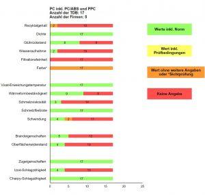 Abbildung 8: Angabe zu den Eigenschaften rPC inkl. PC-ABS und PPC in den ausgewerteten TDB der jeweiligen Rezyklate (Grün = ausreichende und nachvollziehbare normkonforme Angabe, Gelb und Orange = nicht normkonform oder Sichtprüfung, Rot = keine Angabe)