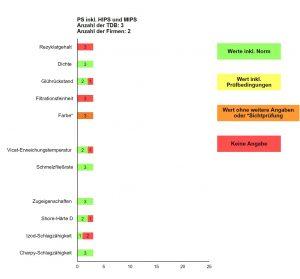 Abbildung 9: Angabe zu den Eigenschaften rPS inkl. High impact PS (HIPS) und Mittelimpact PS (MIPS) in den ausgewerteten TDB der jeweiligen Rezyklate (Grün = ausreichende und nachvollziehbare normkonforme Angabe, Gelb und Orange = nicht normkonform oder Sichtprüfung, Rot = keine Angabe)
