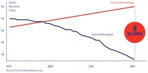Die globale Arbeitskräftekrise (Bildquelle: [2])