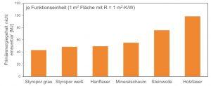 Vergleich verschiedener Dämmstoffe hinsichtlich der benötigten fossilen Ressourcen je Funktionseinheit (1 m2 Fläche mit R = 1 m2 ∙ K/W). (Bildquelle: [13])
