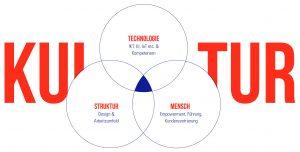 Dreiklang des Kulturwandels (Bildquelle: Dr. Steffi Burkhart)