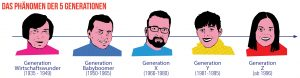 Das Phänomen der 5 Generationen (Bildquelle: Dr. Steffi Burkhart)