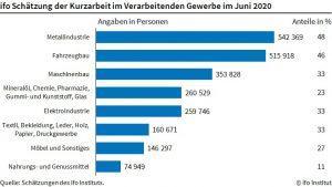 Die Zahl der Kurzarbeiter ging im Juni um 600.000 Menschen zurück. (Bildquelle: Ifo Institut)