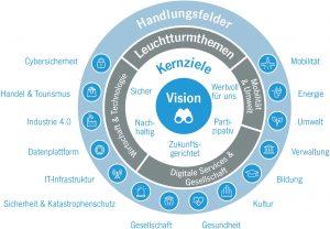 Zu Beginn des neuen Trends in der Stadtentwicklung steht das Formulieren einer Digitalisierungsstrategie. (Bildquelle: Digitalstadt Darmstadt)