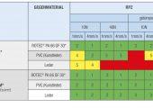 Die Antiknarz-modifizierten Compounds sorgen für einen leisen Automobilinnenraum. (Bildquelle: Romira)