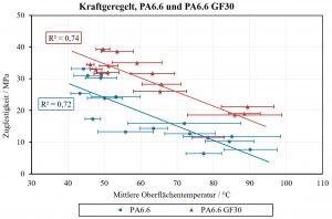 Abhängigkeit der Zugfestigkeit von der mittleren Oberflächentemperatur bei Variation der US-Prozessparameter von geschweißten DVS-Prüfkörpern. (Bildquelle: SKZ)