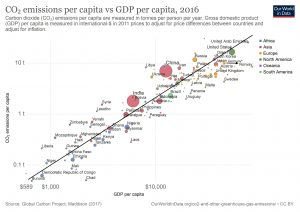 Bild 3. Zusammenhang zwischen CO2-Emissionen pro Kopf und Bruttoinlandsprodukt (BIP/GDP) pro Kopf. Westeuropa und Japan entkoppeln sich von der Regel: Je höher das Bruttoinlandsprodukt, desto größer der CO2-Ausstoß (Bild: Global Carbon Project, Maddison, 2017, mit Ergänzungen des Autors)