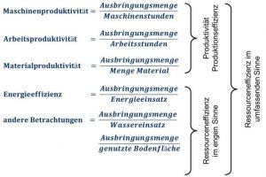 Bild 1. Ressourceneffizienz im umfassenden Sinne berücksichtigt auch die Produktivitätsfaktoren Maschine, Arbeitskraft und Material (Bild: IKT)