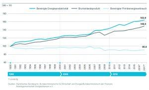 Bild 2. Trotz ausgeprägten Wirtschaftswachstums ging der Primärenergieverbrauch in Deutschland seit 1990 um knapp 10 Prozent zurück (Bild: AG Energiebilanzen e.V.)