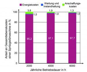 Bild 6. Die Energiekosten machen über 90 Prozent der Gesamtlebenskosten einer Spritzgießmaschine aus (Bild: IKT)