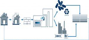 Die Initiative PolyStyreneLoop (PSLoop) entwickelt ein Recyclingverfahren für HBCD-belatstet Styropor. (Bildquelle: Hagedorn)