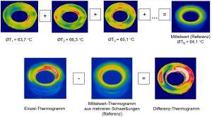 Mittelwertbildung und Referenz aus mehreren Einzelschweißungen (oben) sowie Darstellung eines Ist-Einzel-Thermogramms, eines Mittelwert- und Referenz-Thermogramms sowie Berechnung eines entsprechenden Differenz-Thermogramms (unten). (Bildquelle: SKZ)