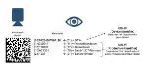 Aufbau eines UDI-Codes nach GS1 mit Data-Matrix-Code. (Bildquelle: Trumpf)