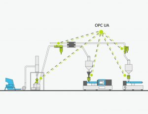 In der Kunststoffindustrie können Spritzgießmaschinen und Peripheriegeräte wie Metall-Separatoren, über die OPC-UA-Plattform miteinander kommunizieren. (Bildquelle: Sesotec)