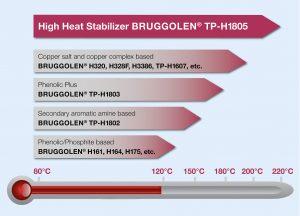 Das Additiv ist ein Hochtemperatur-Stabilisator, der den kontinuierlichen Einsatz von glasfaserverstärktem PA6 bis 200 °C und von PA6.6 über 200 °C hinaus ermöglicht. (Bildquelle: Brüggemann)