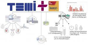Aktualisiertes integriertes MES TEMI+. (Bildquelle: Wittmann Battenfeld)
