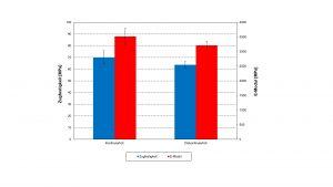 Reduzierte mechanische Eigenschaften im diskontinuierlichen Betrieb als Resultat der schwankenden Homogenität im Vergleich zum kontinuierlichen Compoundierbetrieb. Bildquelle: KTP)