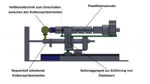 Anlagenkonzept mit Einschneckenextruder und zwei Kolbenspritzeinheiten. (Bildquelle: KTP)