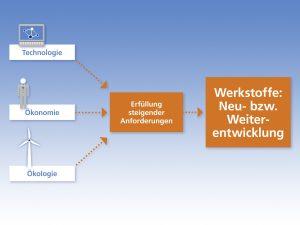 Technologie, Ökonomie, Ökologie: steigende Anforderungen machen neue Werkstoffe erforderlich. (Bildquelle: Fraunhofer IFAM)