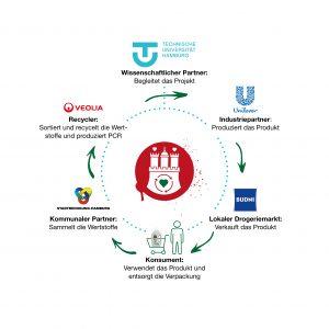 Fünf Firmen haben sich zu Hamburgs Wertstoff Innovative zusammengeschlossen. (Bildquelle: Unilever)