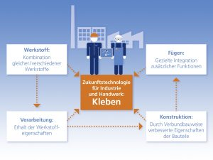 Schlüsseltechnologie Kleben. (Bildquelle: Fraunhofer IFAM)
