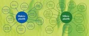 Unterscheidung von Makro- und Mikroplastik (Bildquelle: Polyproblem, Veröffentlichung der Röchling Stiftung)