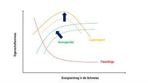 Reduzierte Faserverkürzung bei gleicher Homogenität durch Reduzierung des notwendigen Energieeintrags in die Schmelze. Bildquelle: KTP)